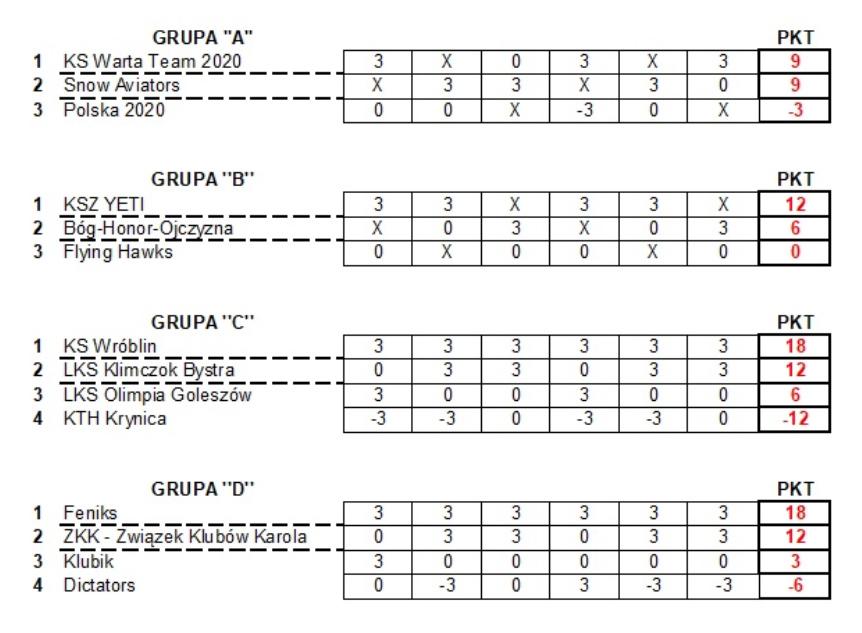 Turniej Klubowy wyniki tabela
